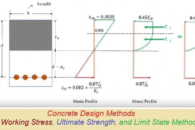 Concrete Design Methods : Uses, Comparison, and Advantages
