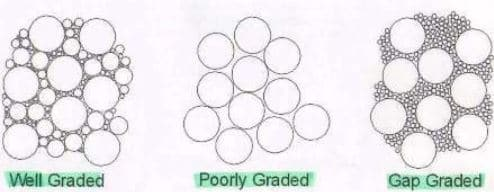 Grades of Aggregate