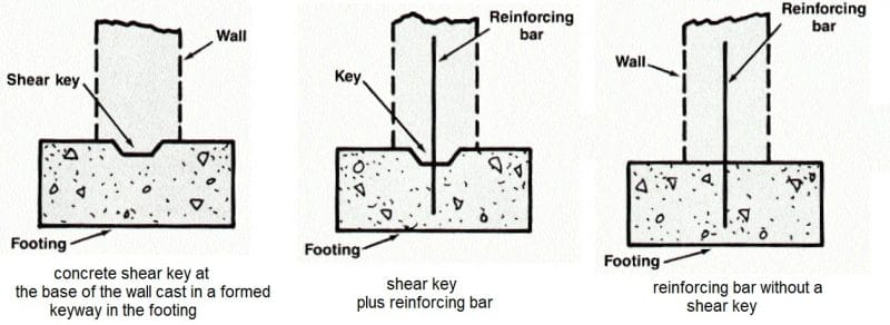 Shear Connections Between Basement Wall and Its Footing