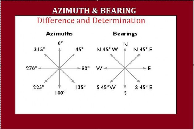 Azimuths and Bearings in Surveying-Difference & Determination