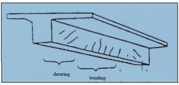 Cracks Due to Bending and Shear Stresses