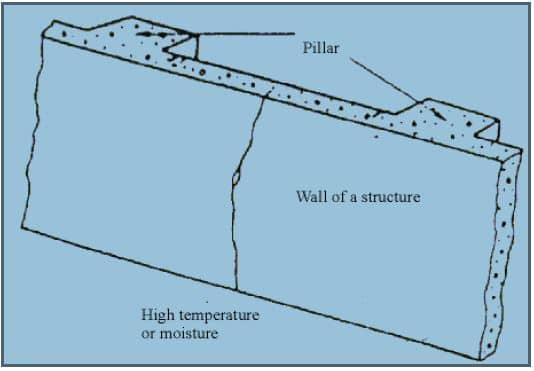 Effect of Atmospheric Conditions
