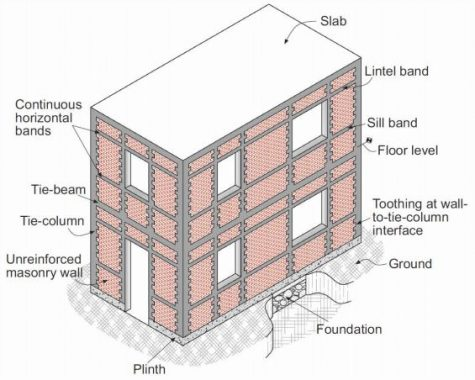 Components of Confined Masonry.