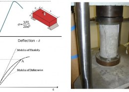 Design Requirements of Concrete Based on ACI 318-19