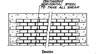 Horizontal Wall Reinforcement in Confined Masonry