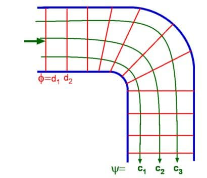 Relation between Stream Function and Velocity Potential Function