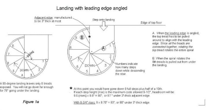 Plan of a Spiral Stair with Landing Platform Details Image Courtesy: Grand Design Stairs