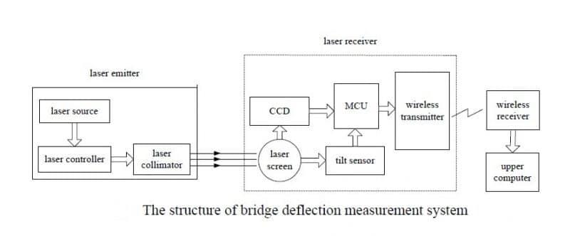 The structure of bridge deflection measurement system