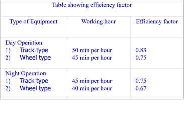 table for efficiency factor