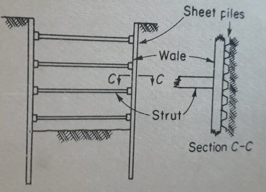 Type 3 of Cofferdam