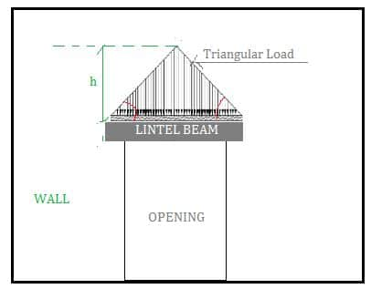 Triangular load on lintel beam