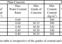 How to calculate the quantity of water for a given concrete mix.?