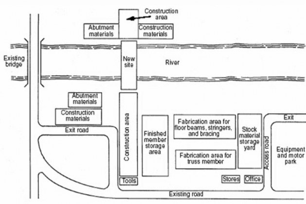 What are Construction Site Layout Considerations? [PDF]