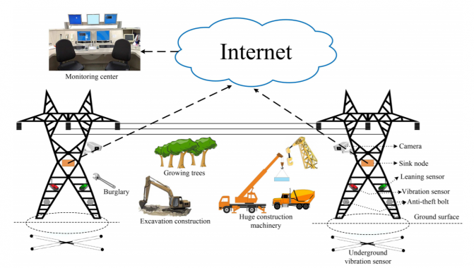 IoT-aided Transmission tower