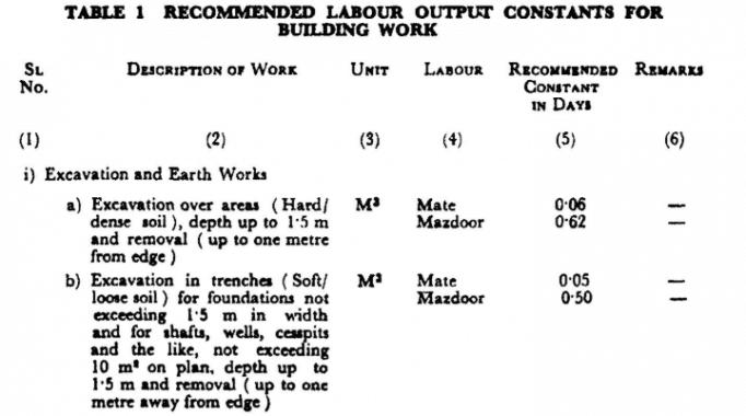 Labour Output Constants as per IS 7272-1974