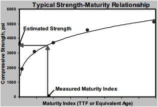 Strength-Maturity Index Relationship Graph