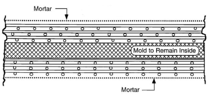 Cross-section of the integral mould method