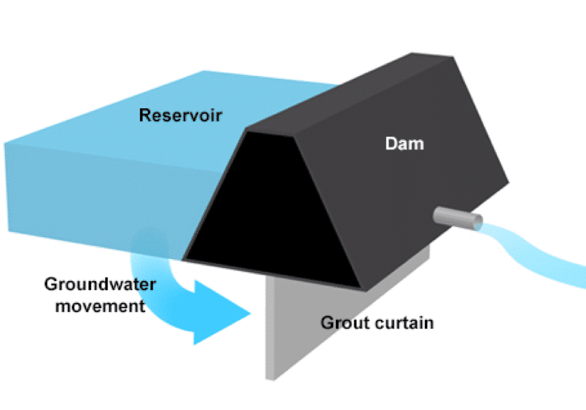 Application of grout curtain in dam construction.