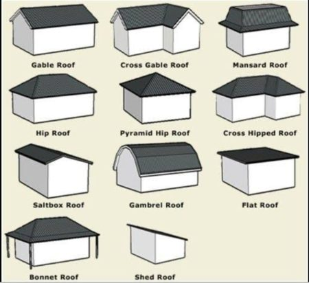 Mostly used sloped roof type