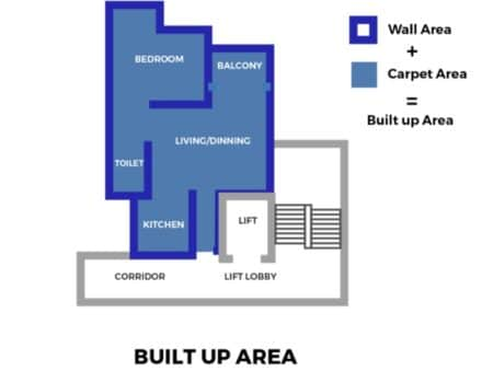 Built-up area