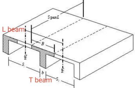 L and T beam
